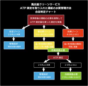 ATP測定表